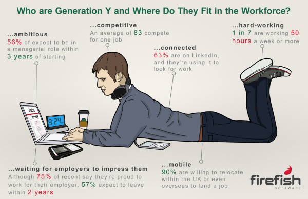 Recruiters often consider Gen Y as lazy - but the stats say otherwise.