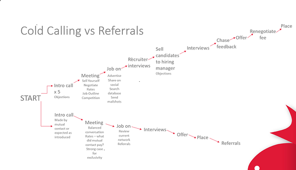 Cold Calling vs referrals