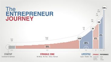 Graph showing the entrepreneur journey - from a lifestyle business, to a performance one.