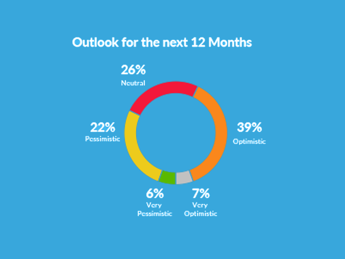 46% of Recruitment Agency Leaders 'Optimistic' About 2021